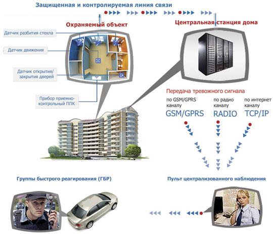 Пультовая охрана - схема принципа работы охранной организации ОСН-6