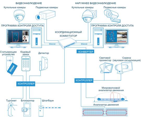 Комплексная система подключения технических средств для охраны объектов компанией ОСН-6