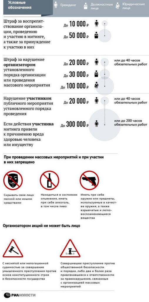 Список мер наказания применяемых к правонарушителям на массовых мероприятиях